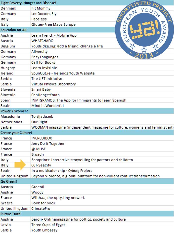 EYA 2013 Shortlist