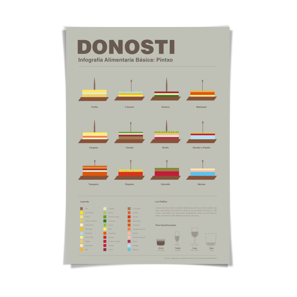 Donosti_Pintxo_infografia